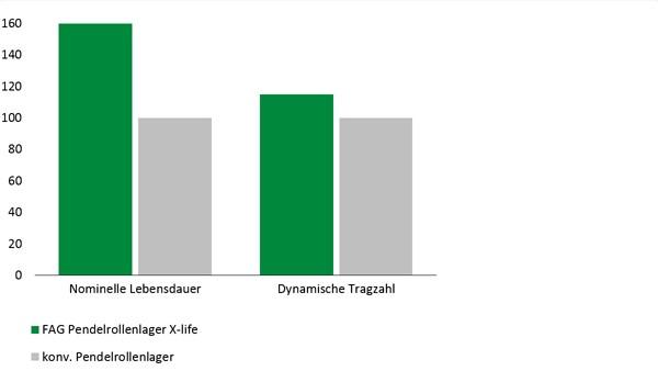 Diagram: E1 naklápacie valčekové ložisko v kvalite X-life