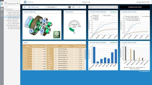 Digitálny systém monitoringu a riadenia