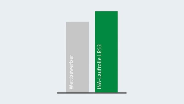 Porovnanie dynamickej nosnosti vodiacich valčekov X-life s druhým najlepším konkurentom.